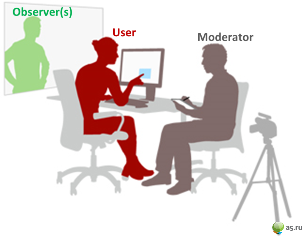 4_Lab-Usability-Testing-Observer-User-Moderator