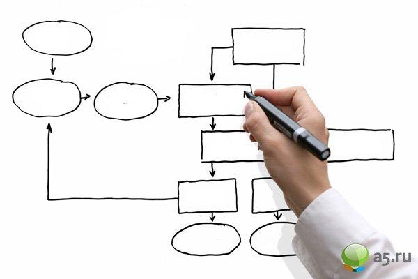 Этапы планирования структуры сайта