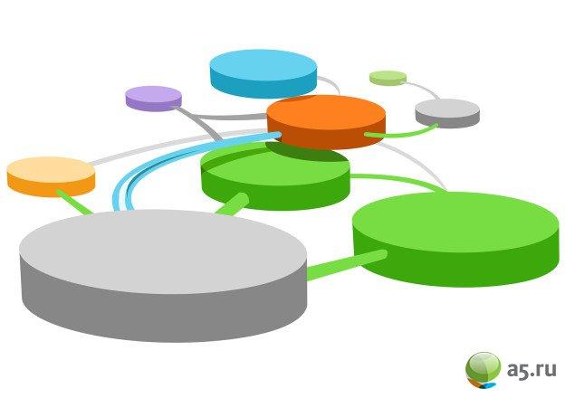Проектирование структуры web-сайта